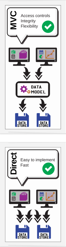 Diagram of Odoo MVC data model